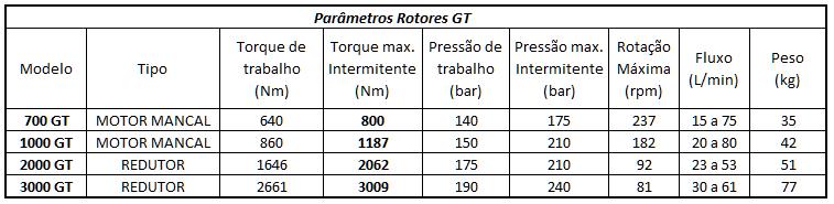 Rotor Perfuratriz